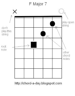 A New Guitar Chord Every Day: How To Read Guitar Chord Boxes