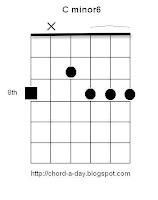 C minor6 Guitar Chord