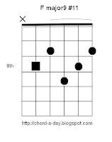 F major9#11 Guitar Chord