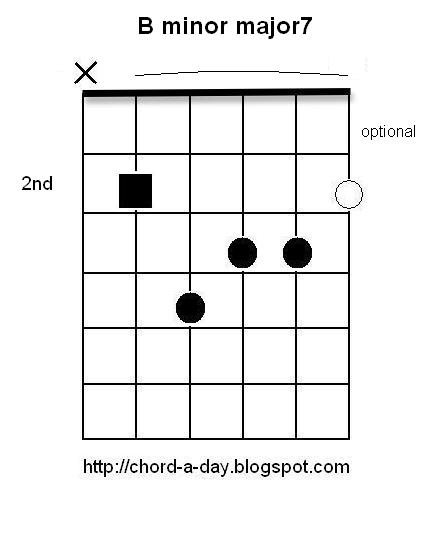 B Minor Guitar Chord Variations B minor major 7 Guitar Chord