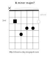 B minor major 7 Guitar Chord