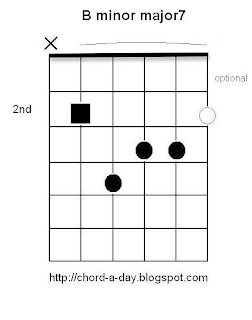 B Minor 7 Chord Guitar Chord: B minor major7