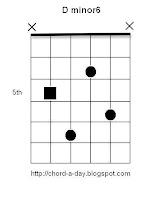 D minor6 Guitar Chord