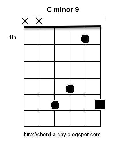 A New Guitar Chord Every Day: C minor 9 Guitar Chord