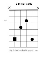 E minor add9 Guitar Chord