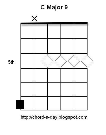 A New Guitar Chord Every Day C Major 9 Guitar Chord Harmonics