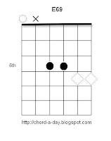 E69 Guitar Chord Harmonics