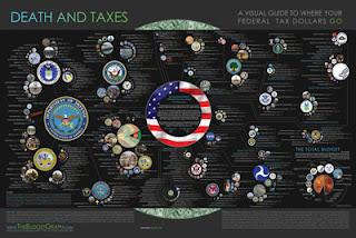 united states of america economy budget