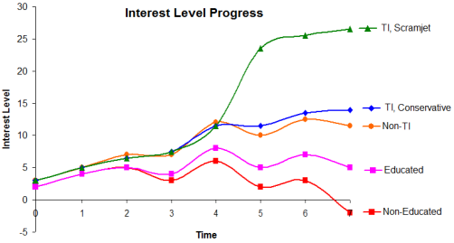 Interest level progress