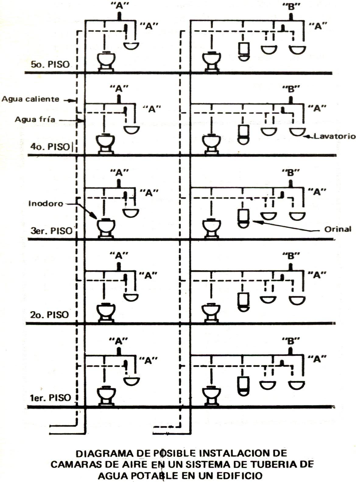 Diagrama Instalacion De Regadera De Baño: tomada del manual de instalación y fontanería de incesa standard
