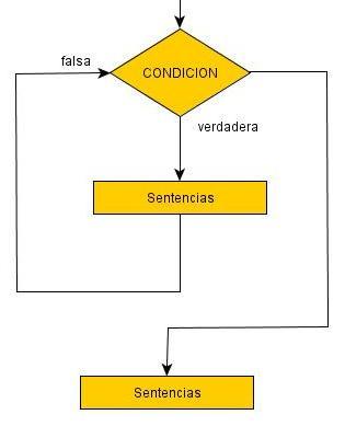 Estructura do while loop mouse el diagrama de flujo ccuart Image collections