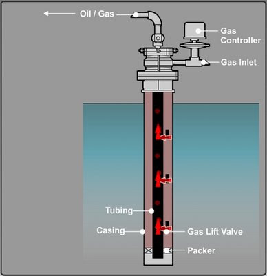 Oil And Gas Processing Artificial Lift