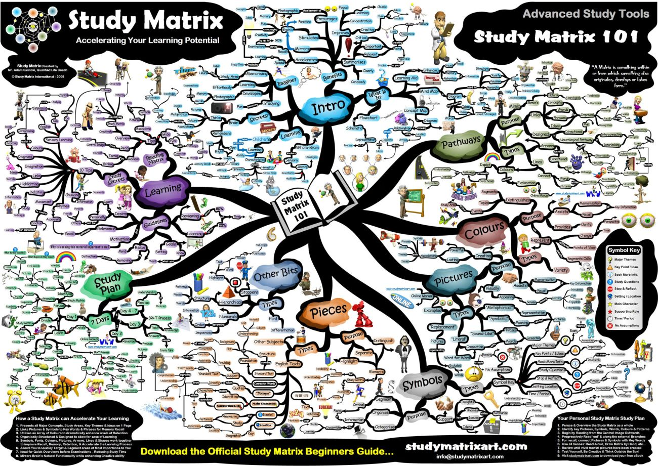 Mind map can be complicated as well filled up with lots of information