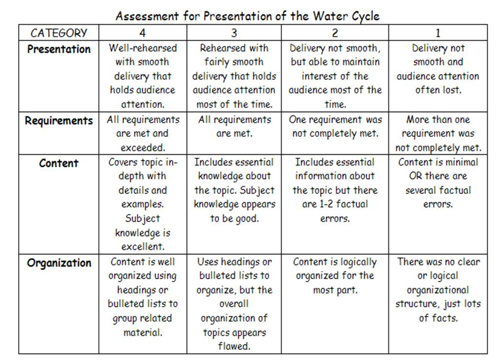 Water cycle diagram rubric electrical work wiring diagram lesson plan 2 the water cycle rh krystledevera lessonplan2 blogspot com water cycle diagram pdf photosynthesis diagram rubric ccuart Gallery
