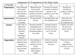 Lesson plan 2 2009 the water cycle poster and diagram will be assessed for accuracy of labeling the multimedia presentation will be assessed using a rubric shown below ccuart Gallery