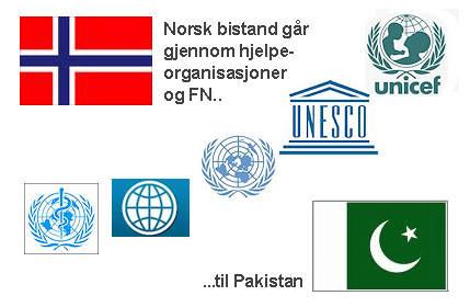 hjelpeorganisasjoner i norge