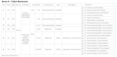 Thailand Series 9 10 Baht banknote checklist
