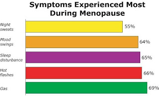how to improve sex drive during menopause
