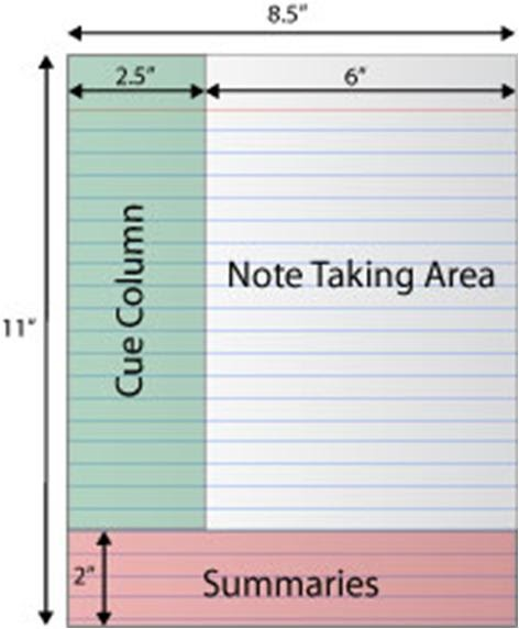 The Learning Corner Spatial LearnerStudy Skills – Microsoft Word Note Taking Template