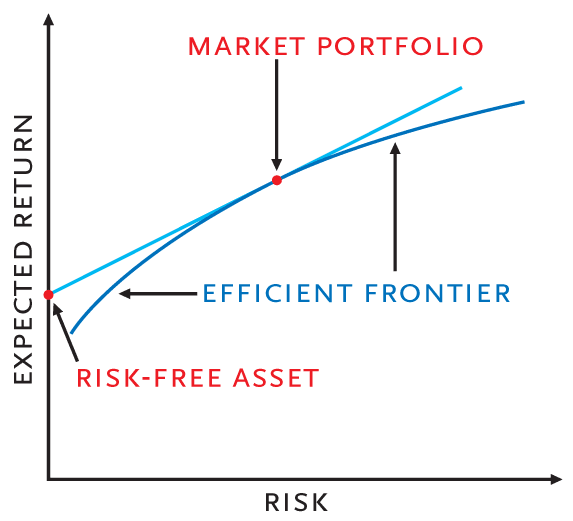 finance assignment capm The capm is widely used and accepted as an asset pricing model by the financial management field even though it has more restrictive and limitations, it is easily applied by the financial investors and managers.