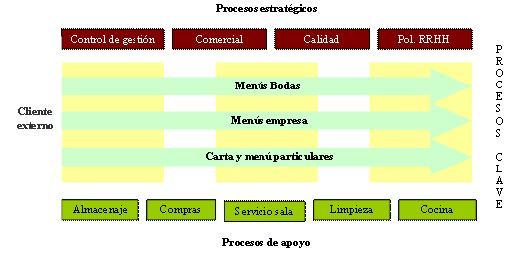 Mapa de procesos de un restaurante calidad y sanidad en for Procesos de un restaurante