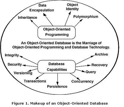 introduction to rdbms oodbms and ordbms information technology essay Org/essays /relationaldatabases modern rdbms technology and information.