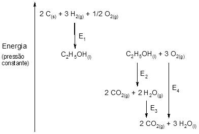 Qumica exerccios de vestibulares lista de exerccios 41 a energia e2 refere se entalpia de formao do etanol ccuart Gallery