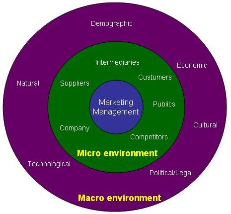 macro environment in the retail industry Get an answer for 'what are the environmental factors that affect the automobile industry the general business environment within the retail industry.