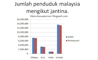 statistik penduduk malaysia mengikut jantina bilangan kaum lelaki dan perempuan di malaysia