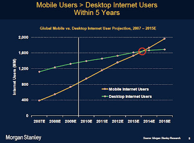 Mobile Users and Desktop Internet Users Within 5 Years Graph