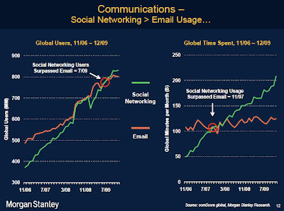 Communications Social Networking and Email Usage Graph