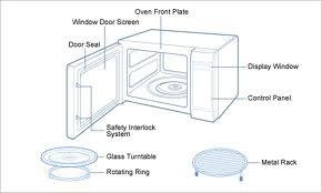 Struktur Microwave Oven