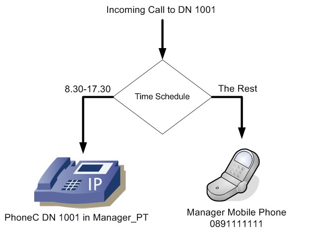 how to add dn to phone in cucm