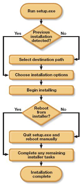 Manual Testing  October 2010