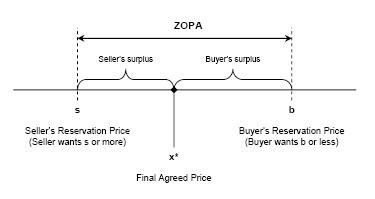 negociation negotiation and reservation price Estimating buyer willingness-to-pay and seller reserve prices from negotiation data and the implications for pricing robert phillips graduate school of business, columbia university, new york, ny 10027 and nomis solutions, rp2051@columbiaedu.
