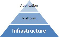 Pyramide du Cloud Computing : Infrastructure