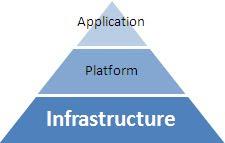 Pyramide du Cloud Computing : Infrastructure