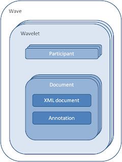 Schema XML Wave