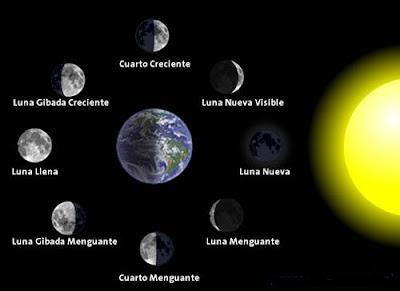 GALAXY*****: La Luna: Magia e influencia.