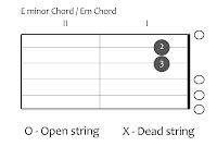 Guitar chords example