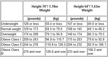 body weight and height relationship
