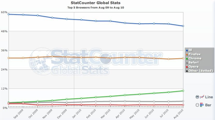 Chrome web browser market share set to eclipse firefox in for Statcounter global stats