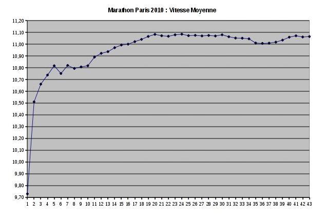 marathon paris 2010 vitesse moyenne maya le blog. Black Bedroom Furniture Sets. Home Design Ideas