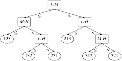 Comparison tree of order three