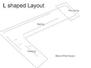 biscuit  plant  layout , biscuit plant layout ,  l shaped  plant layout