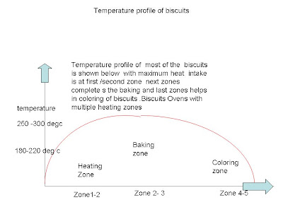 baking oven , baking oven temperature profile , temperature profile of biscuit oven