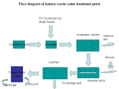 waste water treatment , bakery waste waster treatment , effluent treatment plant