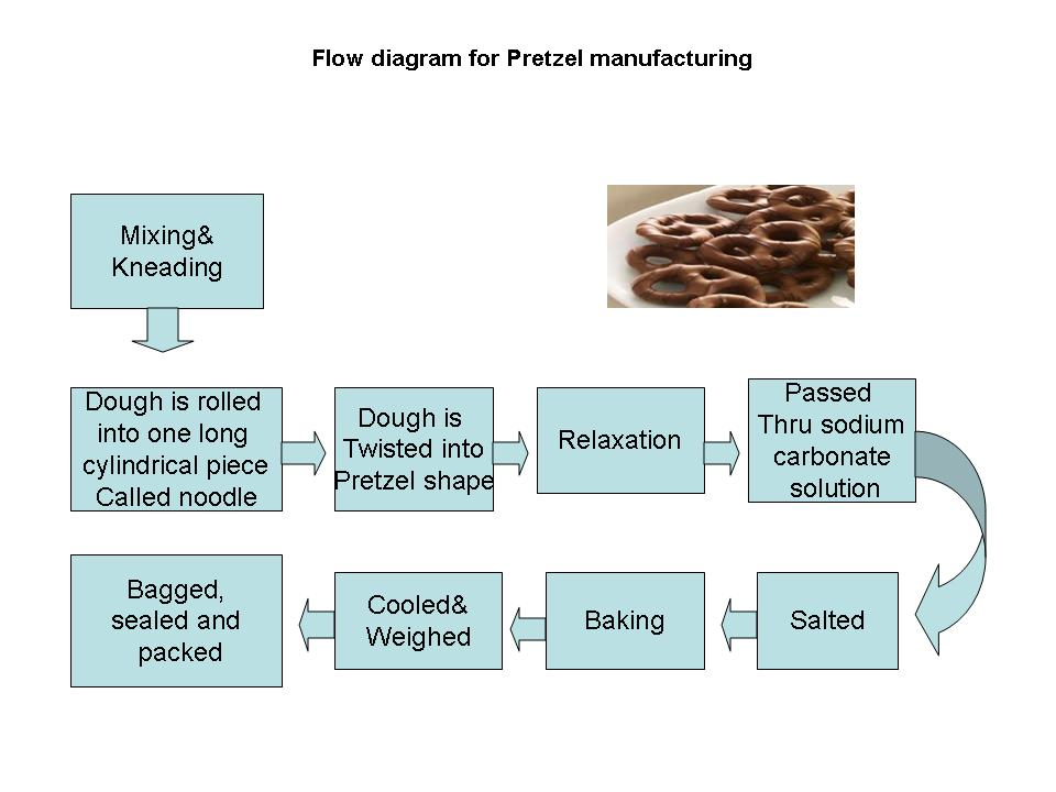 Biscuit making processes