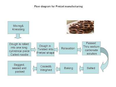 pretzel manufacturing , flow chart for pretzel manufacturing