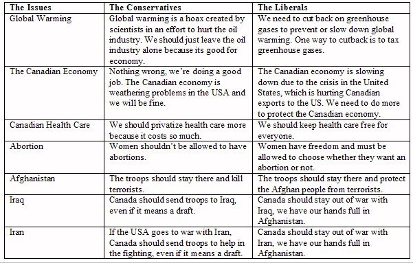 The Issues, The Conservatives, The Liberals